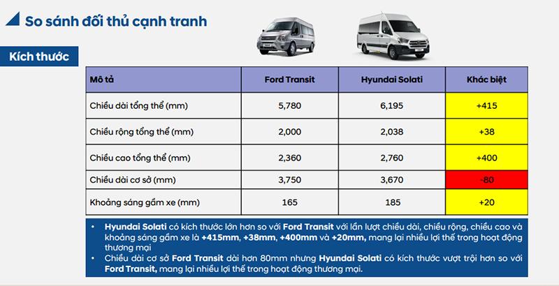 so-sanh-hyundai-solati-va-ford-transit-giabanxetai.net (3)