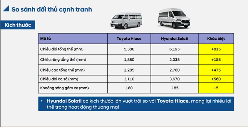 so-sanh-xe-16-cho-hyundai-solati-va-toyota-hiace-giabanxetai.net (4)